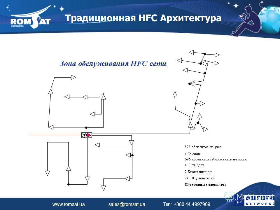 www.romsat.ua sales@romsat.ua Тел: +380 44 4997969 Традиционная HFC Архитектура