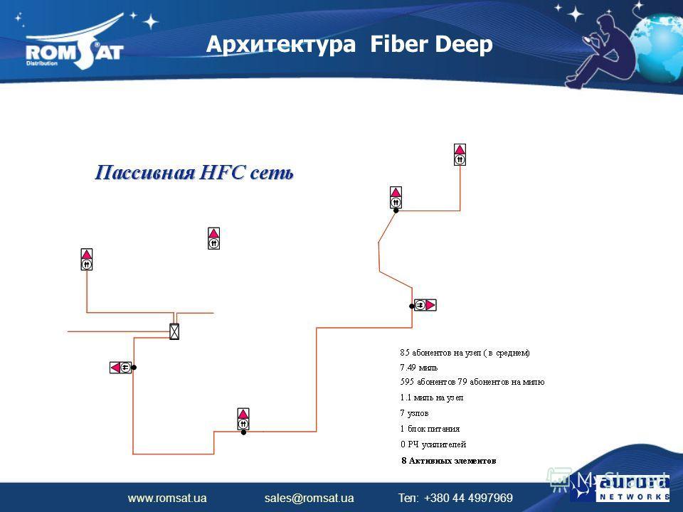 www.romsat.ua sales@romsat.ua Тел: +380 44 4997969 Архитектура Fiber Deep