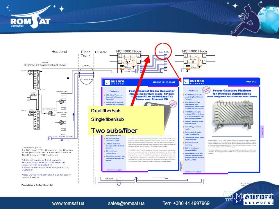 www.romsat.ua sales@romsat.ua Тел: +380 44 4997969 Fiber on Demand CPE Options Dual fiber/sub Single fiber/sub Two subs/fiber