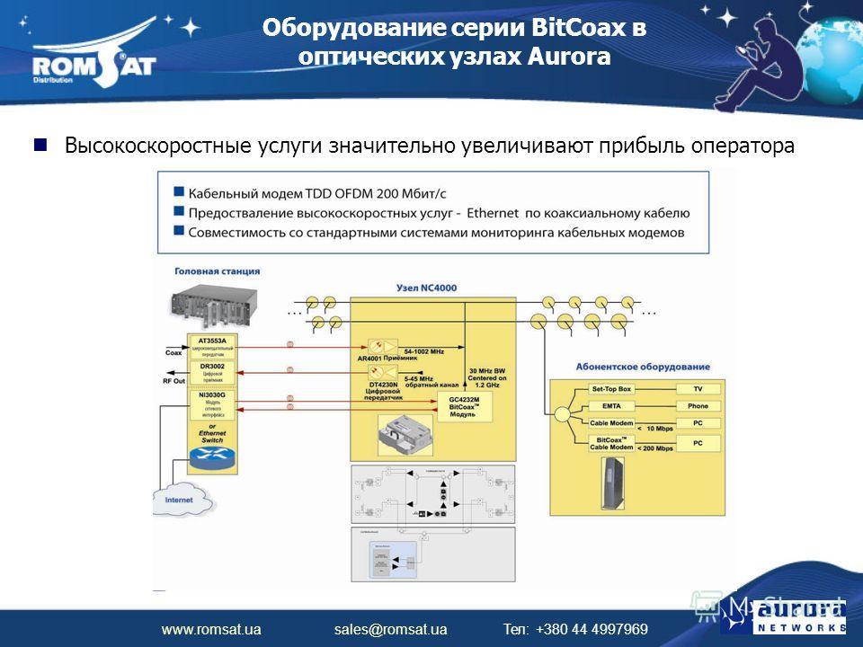 www.romsat.ua sales@romsat.ua Тел: +380 44 4997969 Оборудование серии BitCoax в оптических узлах Aurora Высокоскоростные услуги значительно увеличивают прибыль оператора