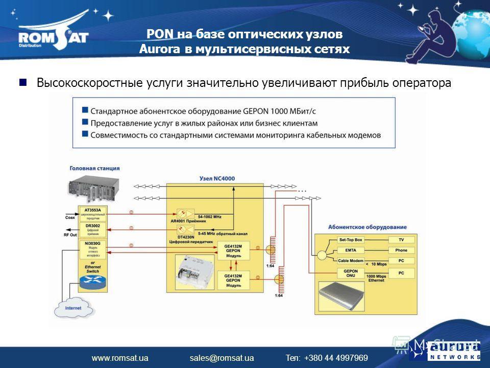 www.romsat.ua sales@romsat.ua Тел: +380 44 4997969 PON на базе оптических узлов Aurora в мультисервисных сетях Высокоскоростные услуги значительно увеличивают прибыль оператора