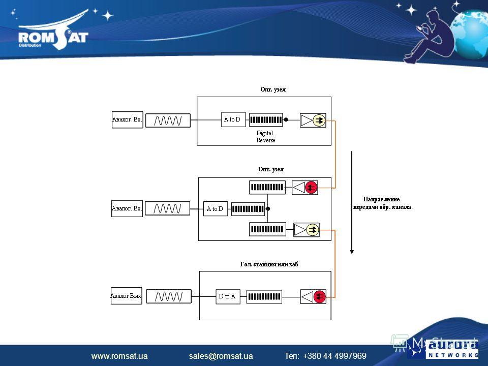 www.romsat.ua sales@romsat.ua Тел: +380 44 4997969 Соединение узлов для передачи обратного канала