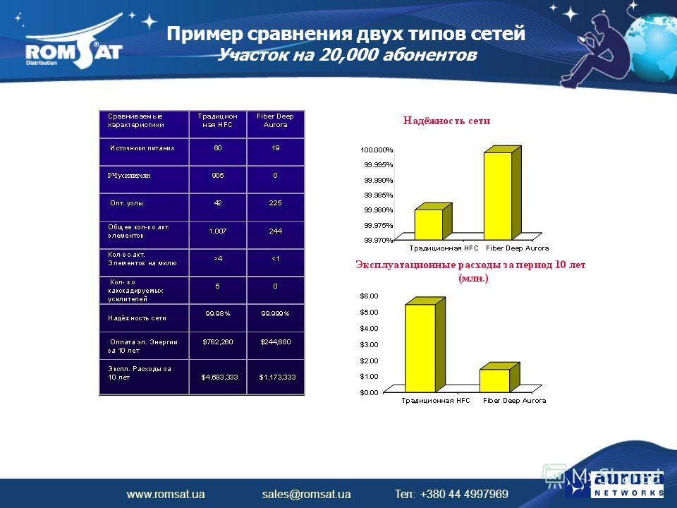 www.romsat.ua sales@romsat.ua Тел: +380 44 4997969 Пример сравнения двух типов сетей Участок на 20,000 абонентов