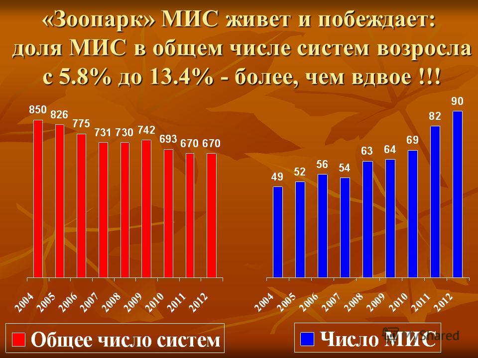 «Зоопарк» МИС живет и побеждает: доля МИС в общем числе систем возросла с 5.8% до 13.4% - более, чем вдвое !!!