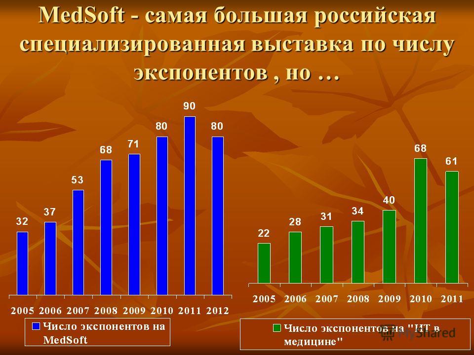 MedSoft - самая большая российская специализированная выставка по числу экспонентов, но …