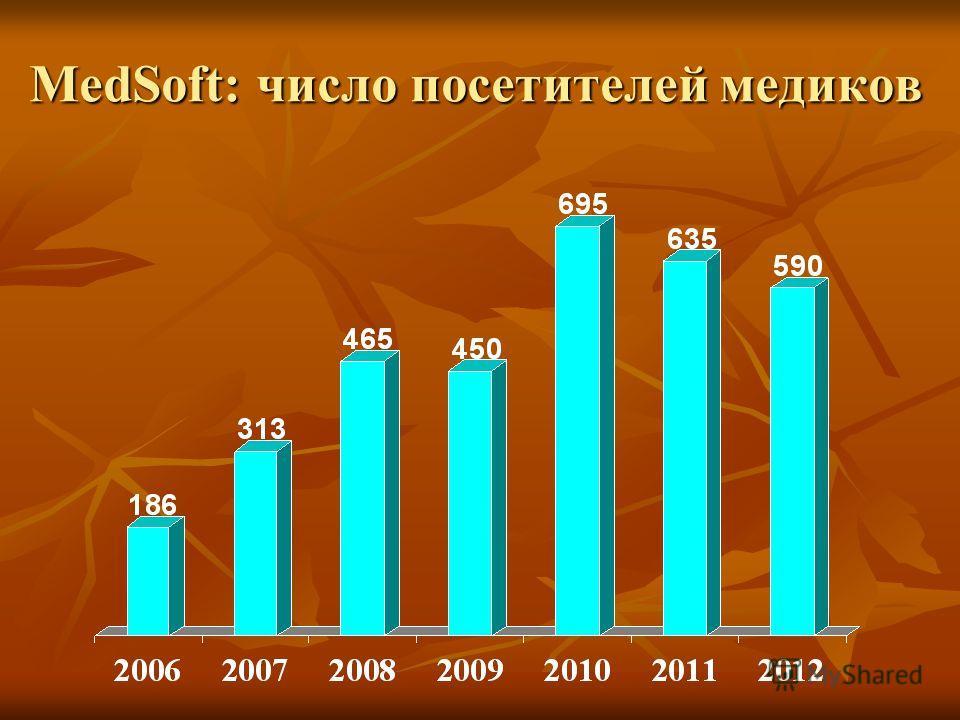 MedSoft: число посетителей медиков