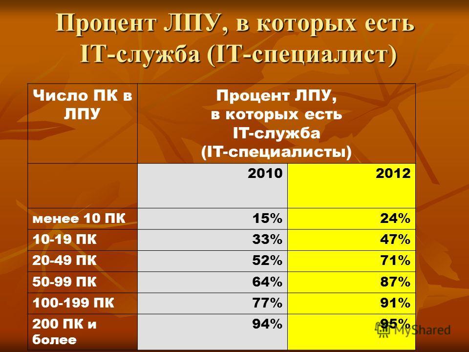 Процент ЛПУ, в которых есть IT-служба (IT-специалист) Число ПК в ЛПУ Процент ЛПУ, в которых есть IT-служба (IT-специалисты) 20102012 менее 10 ПК15%24% 10-19 ПК33%47% 20-49 ПК52%71% 50-99 ПК64%87% 100-199 ПК77%91% 200 ПК и более 94%95%
