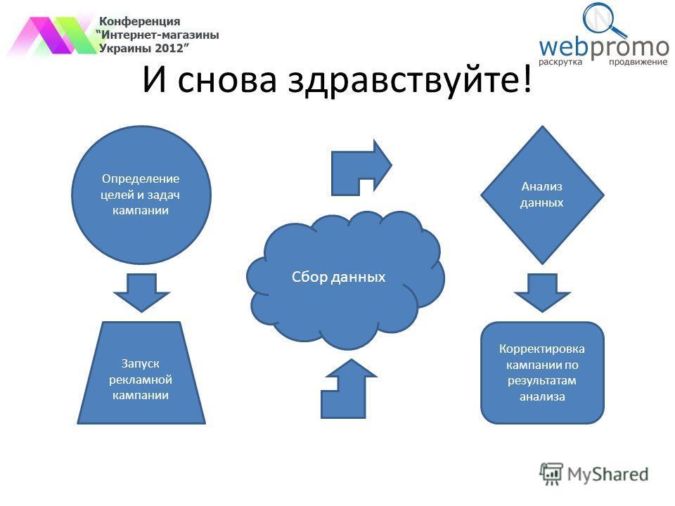 И снова здравствуйте! Определение целей и задач кампании Запуск рекламной кампании Анализ данных Сбор данных Корректировка кампании по результатам анализа
