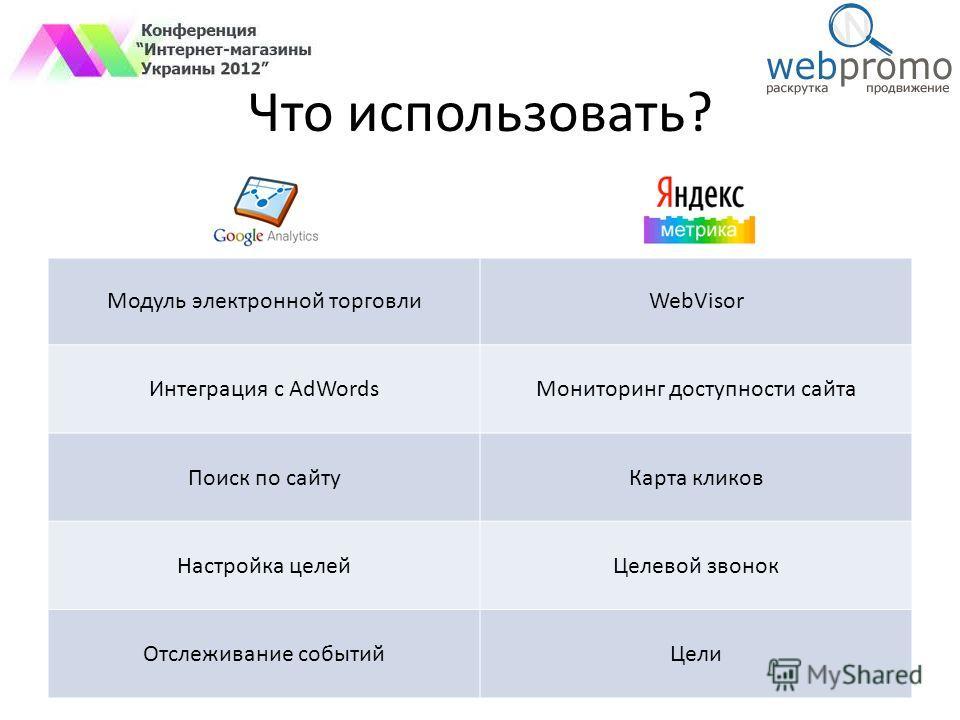 Что использовать? Модуль электронной торговлиWebVisor Интеграция с AdWordsМониторинг доступности сайта Поиск по сайтуКарта кликов Настройка целейЦелевой звонок Отслеживание событийЦели