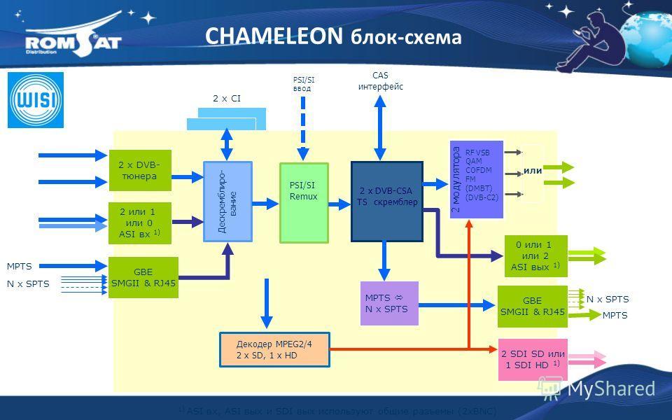 2 x CI MPTS N x SPTS 2 x DVB- тюнера Декодер MPEG2/4 2 x SD, 1 x HD PSI/SI Remux 2 x DVB-CSA TS скремблер RF VSB QAM COFDM FM (DMBT) (DVB-C2) или 2 или 1 или 0 ASI вх 1) GBE SMGII & RJ45 N x SPTS Дескремблиро- вание GBE SMGII & RJ45 MPTS N x SPTS 0 и