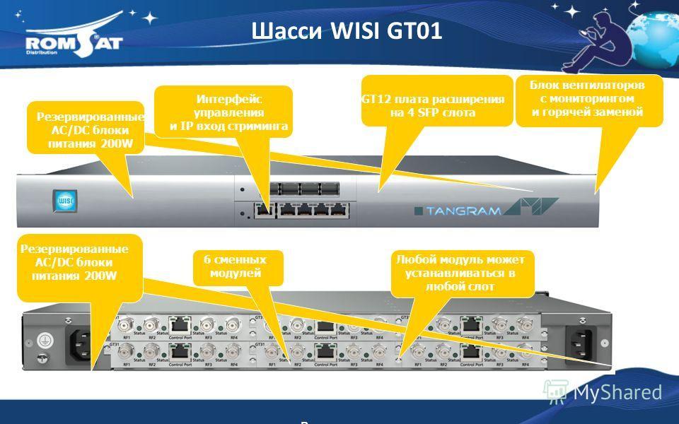Шасси WISI GT01 Вид спереди Вид сзади GT12 плата расширения на 4 SFP слота Блок вентиляторов с мониторингом и горячей заменой Резервированные AC/DC блоки питания 200W Интерфейс управления и IP вход стриминга Резервированные AC/DC блоки питания 200W 6