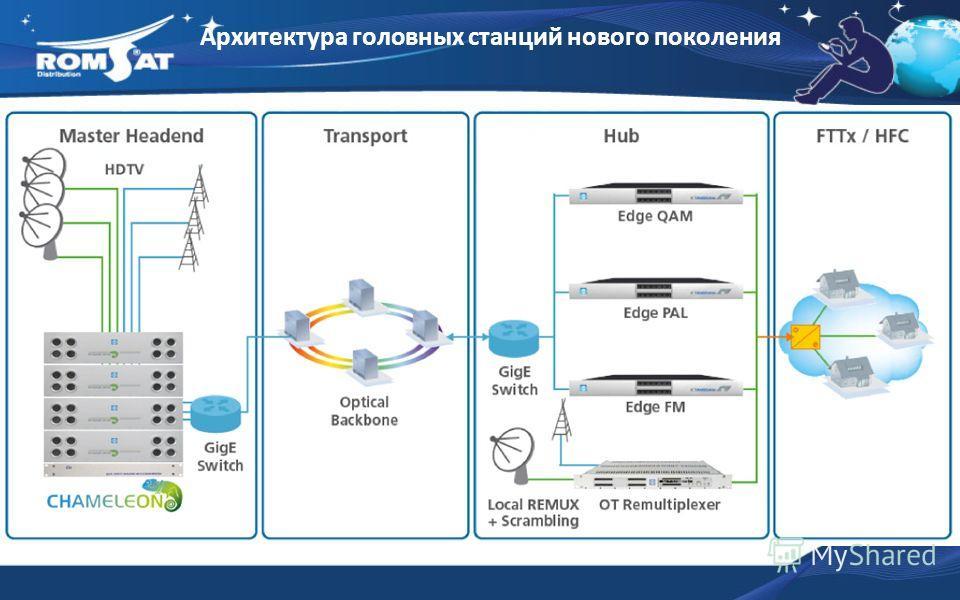 Архитектура головных станций нового поколения