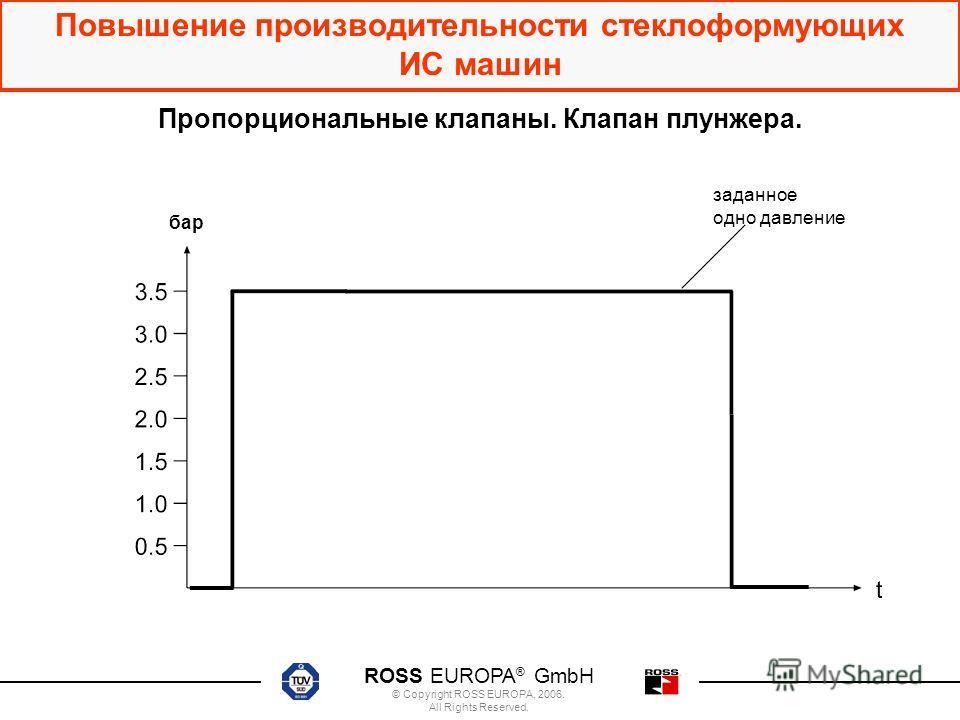 ROSS EUROPA ® GmbH © Copyright ROSS EUROPA, 2006. All Rights Reserved. Повышение производительности стеклоформующих ИС машин Пропорциональные клапаны. Клапан плунжера. бар заданное одно давление