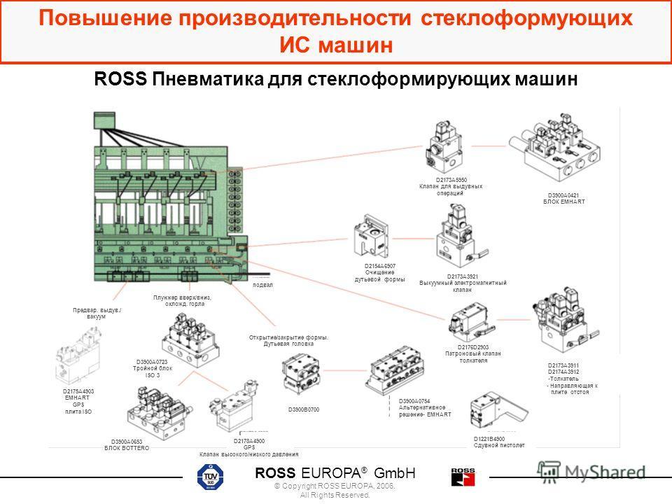 ROSS EUROPA ® GmbH © Copyright ROSS EUROPA, 2006. All Rights Reserved. Повышение производительности стеклоформующих ИС машин ROSS Пневматика для стеклоформирующих машин D2173A3921 Выкуумный электромагнитный клапан D2173A5950 Клапан для выдувных опера