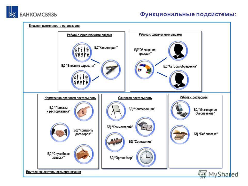 Функциональные подсистемы: