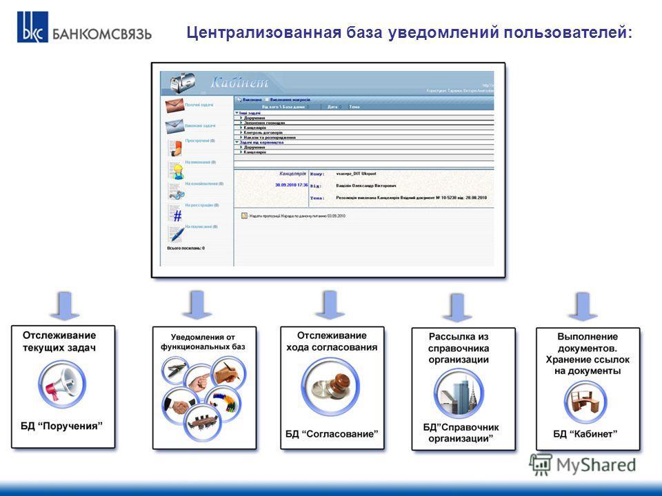 Централизованная база уведомлений пользователей: