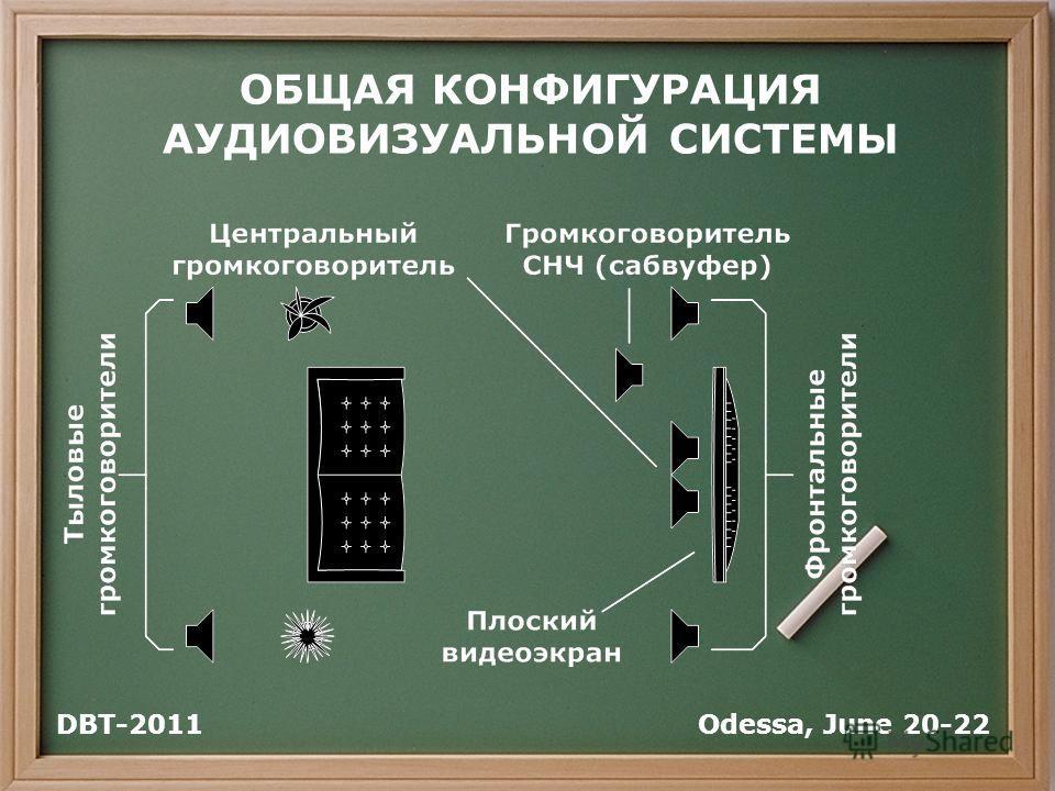 ОБЩАЯ КОНФИГУРАЦИЯ АУДИОВИЗУАЛЬНОЙ СИСТЕМЫ ? _ Odessa, June 20-22DBT-2011