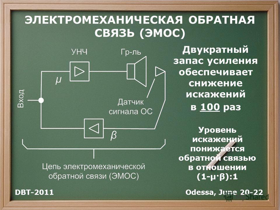 ЭЛЕКТРОМЕХАНИЧЕСКАЯ ОБРАТНАЯ СВЯЗЬ (ЭМОС) Уровень искажений понижается обратной связью в отношении (1-μ·β):1 Двукратный запас усиления обеспечивает снижение искажений в 100 раз Odessa, June 20-22DBT-2011