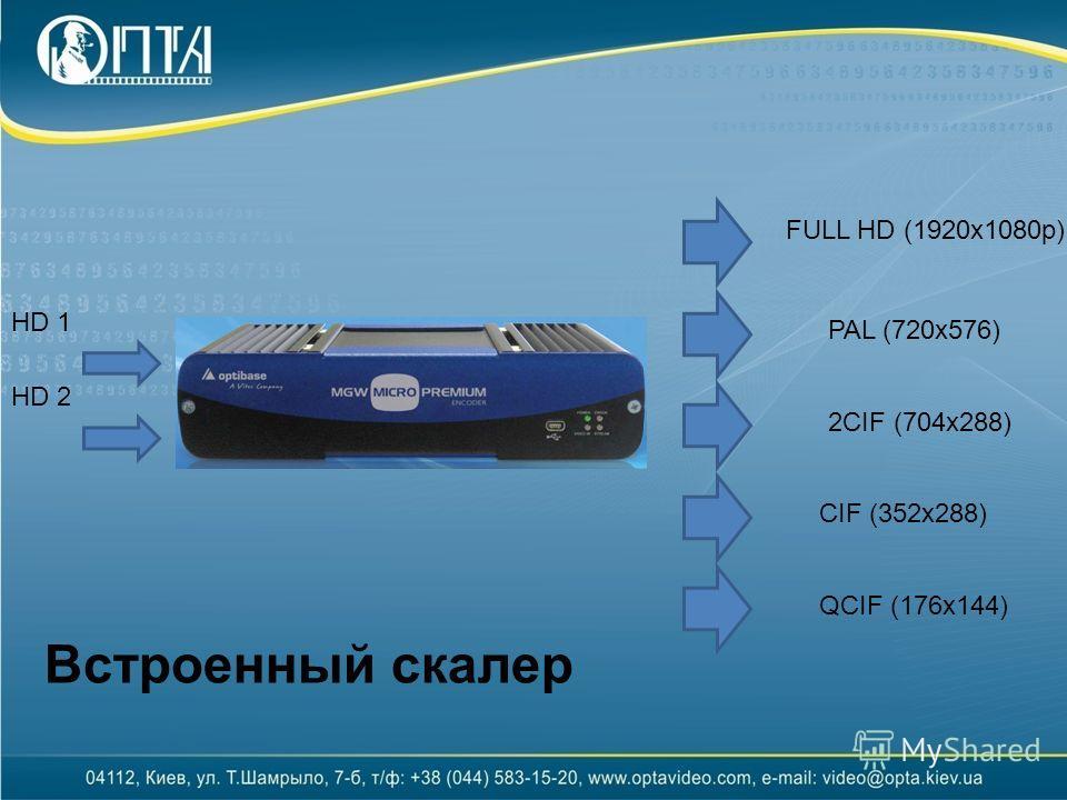 QCIF (176x144) CIF (352x288) 2CIF (704x288) PAL (720x576) FULL HD (1920x1080p) HD 1 HD 2 Встроенный скалер