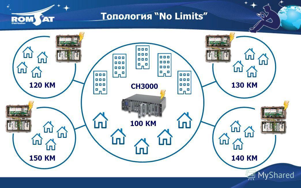 Топология No Limits CH3000 140 КМ 150 КМ 100 КМ 120 КМ130 КМ