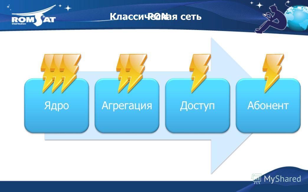 ЯдроАгрегацияДоступАбонент Классическая сетьPON