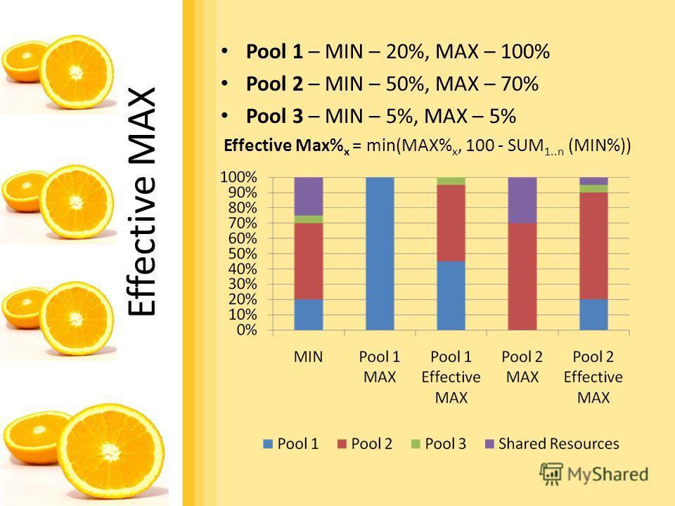 Effective MAX Pool 1 – MIN – 20%, MAX – 100% Pool 2 – MIN – 50%, MAX – 70% Pool 3 – MIN – 5%, MAX – 5% Effective Max% x = min(MAX% x, 100 - SUM 1..n (MIN%))
