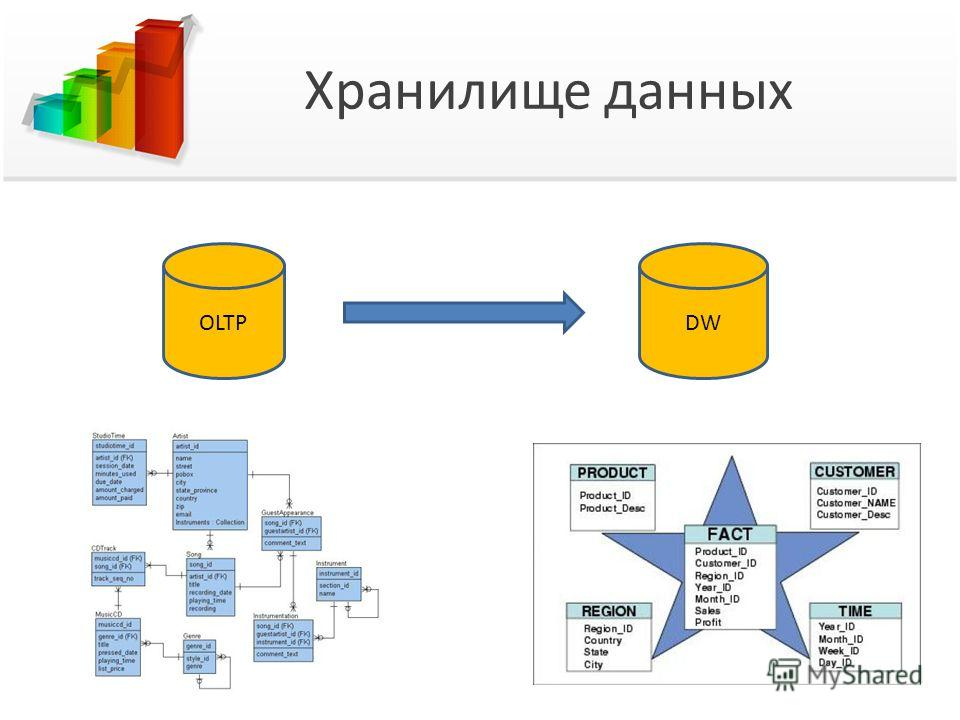 Хранилище данных DWOLTP