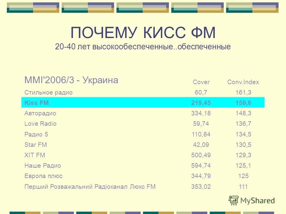 ПОЧЕМУ КИСС ФМ 20-40 лет высокообеспеченные..обеспеченные MMI'2006/3 - Украина CoverConv.Index Стильное радио60,7161,3 Kiss FM219,45159,6 Авторадио334,18148,3 Love Radio59,74136,7 Радио 5110,84134,5 Star FM42,09130,5 XIT FM500,49129,3 Наше Радио594,7