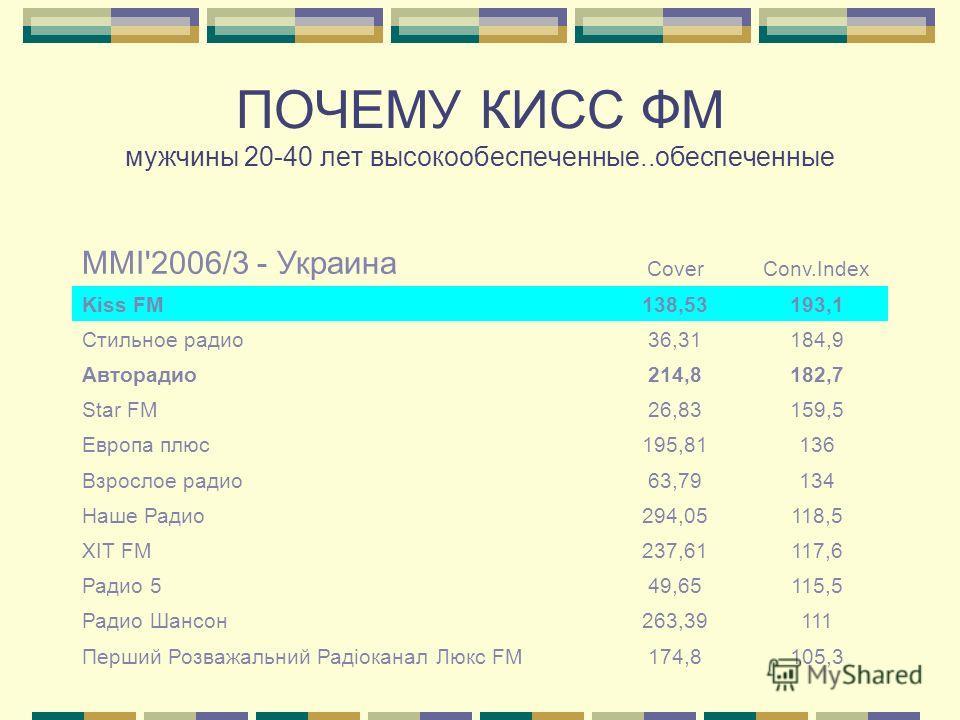 ПОЧЕМУ КИСС ФМ мужчины 20-40 лет высокообеспеченные..обеспеченные MMI'2006/3 - Украина CoverConv.Index Kiss FM138,53193,1 Стильное радио36,31184,9 Авторадио214,8182,7 Star FM26,83159,5 Европа плюс195,81136 Взрослое радио63,79134 Наше Радио294,05118,5