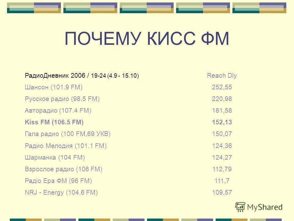 ПОЧЕМУ КИСС ФМ РадиоДневник 2006 / 19-24 (4.9 - 15.10) Reach Dly Шансон (101.9 FM)252,55 Русское радио (98.5 FM)220,98 Авторадио (107.4 FM)181,58 Kiss FM (106.5 FM)152,13 Гала радио (100 FM,69 УКВ)150,07 Радио Мелодия (101.1 FM)124,36 Шарманка (104 F