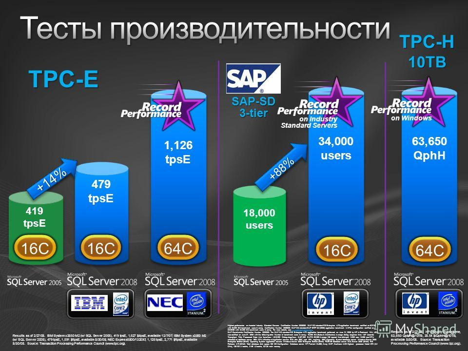 16C 479 tpsE 64C 1,126 tpsE TPC-E 16C 34,000 users 18,000 users +88%+88% 64C 63,650 QphH TPC-H10TB +14%+14% 16C 419 tpsE on Windows on Industry Standard Servers Results as of 2/27/08. IBM System x3850 M2 (w/ SQL Server 2005), 419 tpsE, 1,527 $/tpsE,