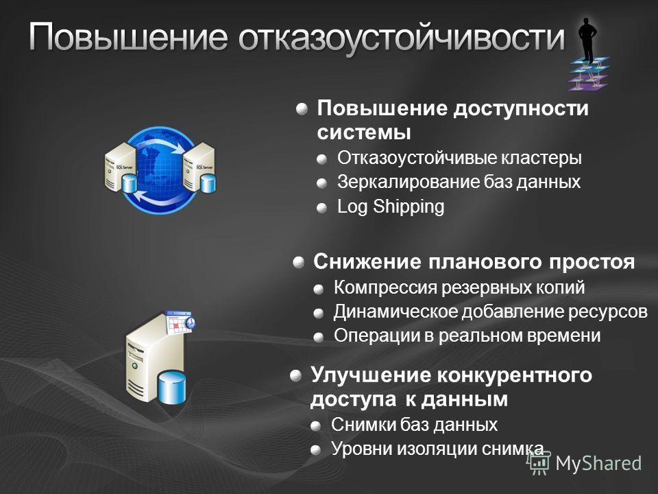 Повышение доступности системы Отказоустойчивые кластеры Зеркалирование баз данных Log Shipping Снижение планового простоя Компрессия резервных копий Динамическое добавление ресурсов Операции в реальном времени Улучшение конкурентного доступа к данным
