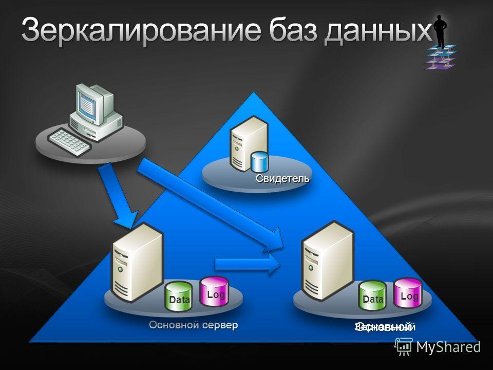 Основной сервер Свидетель Data Log Зеркальный Data Log Основной