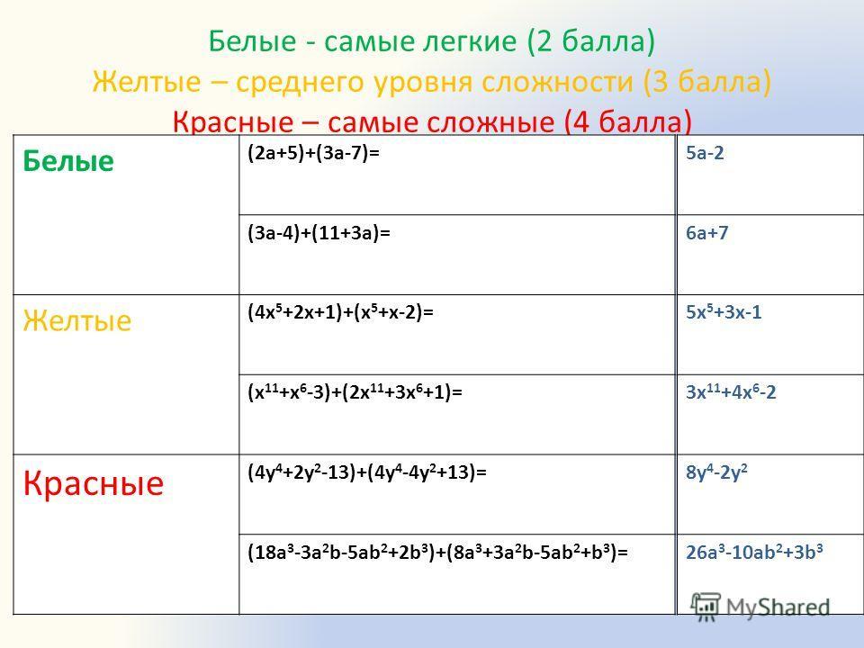 Белые - самые легкие (2 балла) Желтые – среднего уровня сложности (3 балла) Красные – самые сложные (4 балла) Белые (2а+5)+(3а-7)= (3а-4)+(11+3а)= Желтые (4x 5 +2x+1)+(x 5 +x-2)= (x 11 +x 6 -3)+(2x 11 +3x 6 +1)= Красные (4y 4 +2y 2 -13)+(4y 4 -4y 2 +