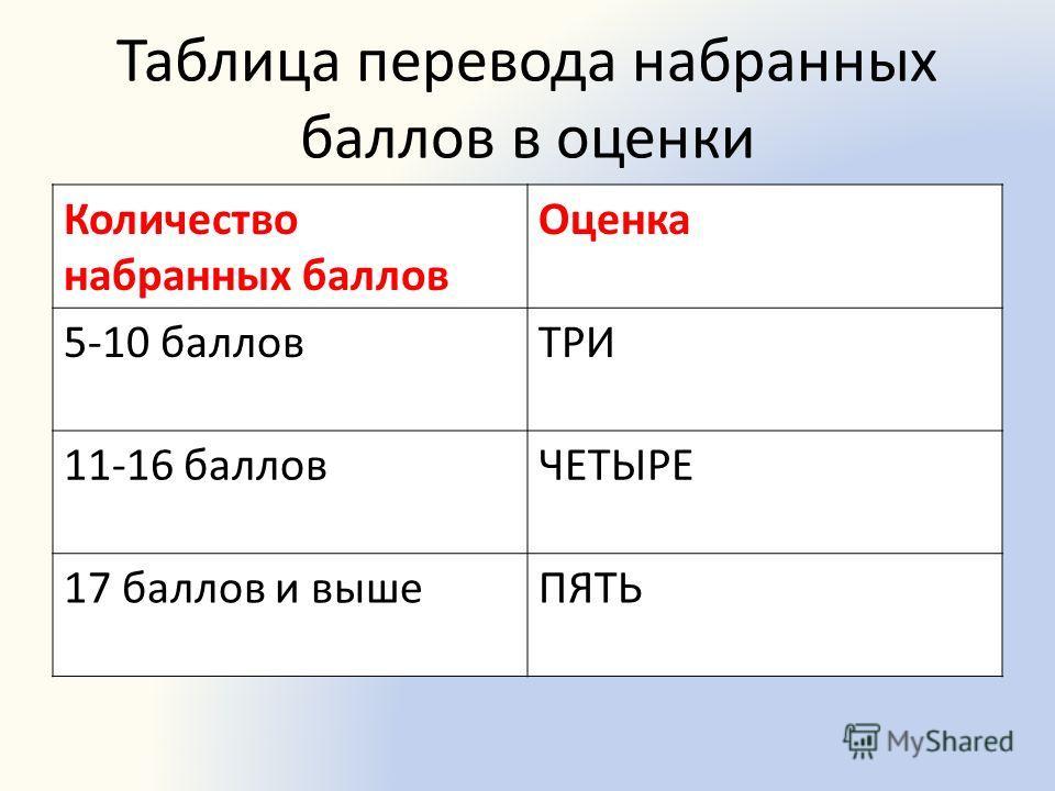 Таблица перевода набранных баллов в оценки Количество набранных баллов Оценка 5-10 балловТРИ 11-16 балловЧЕТЫРЕ 17 баллов и вышеПЯТЬ