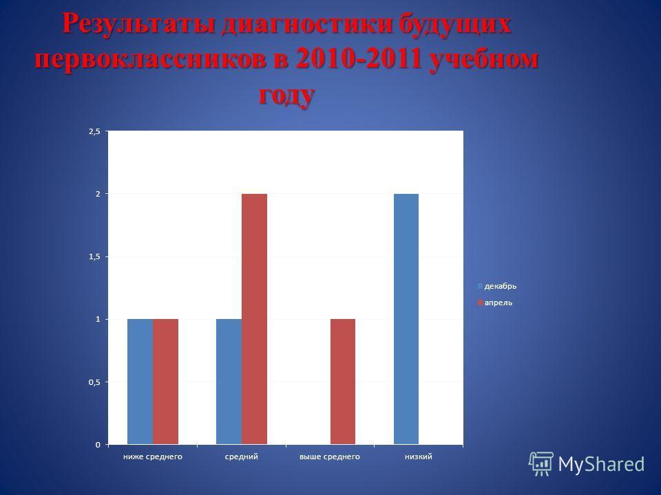 Результаты диагностики будущих первоклассников в 2010-2011 учебном году