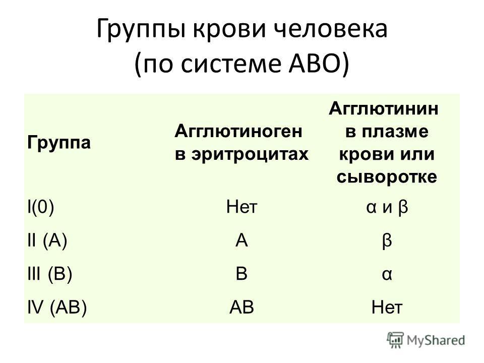Группы крови человека (по системе АВО) Группа Агглютиноген в эритроцитах Агглютинин в плазме крови или сыворотке I(0)Нетα и β II (А)Аβ III (В)Вα IV (АВ)АВНет