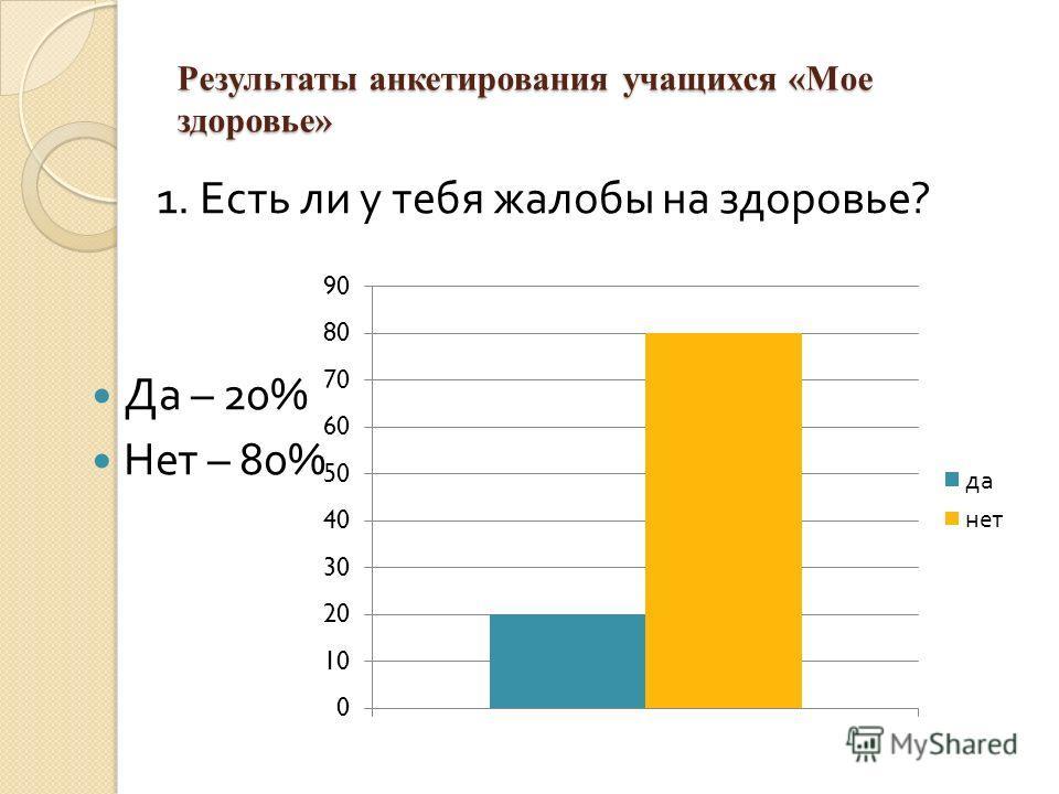 Результаты анкетирования учащихся «Мое здоровье» 1. Есть ли у тебя жалобы на здоровье ? Да – 20% Нет – 80%