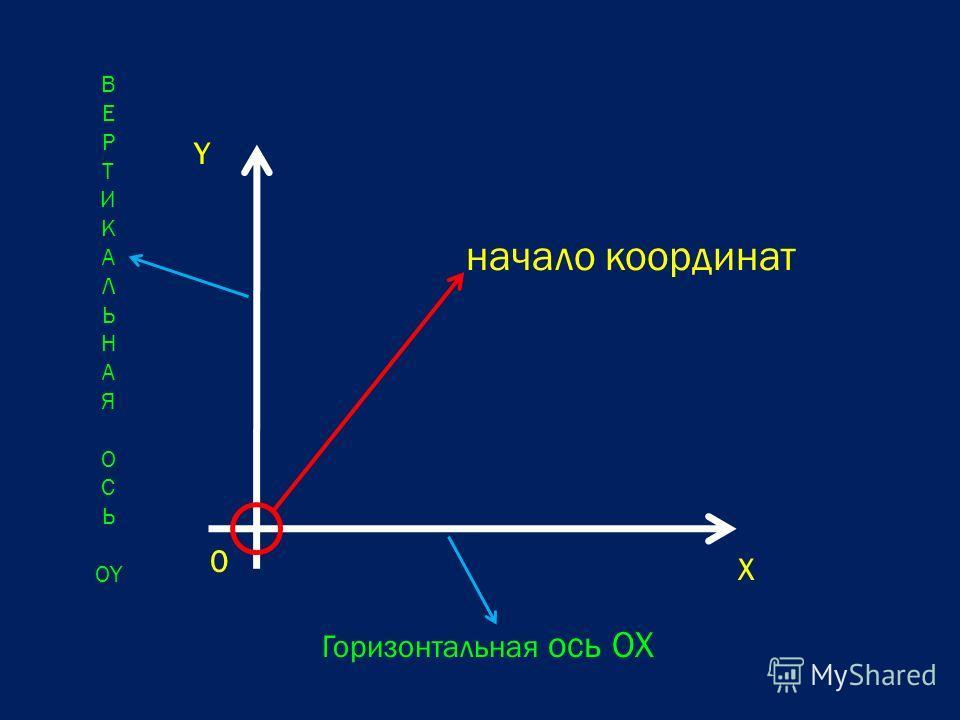 0 X Горизонтальная ось ОX Y ВЕРТИКАЛЬНАЯОСЬОYВЕРТИКАЛЬНАЯОСЬОY начало координат