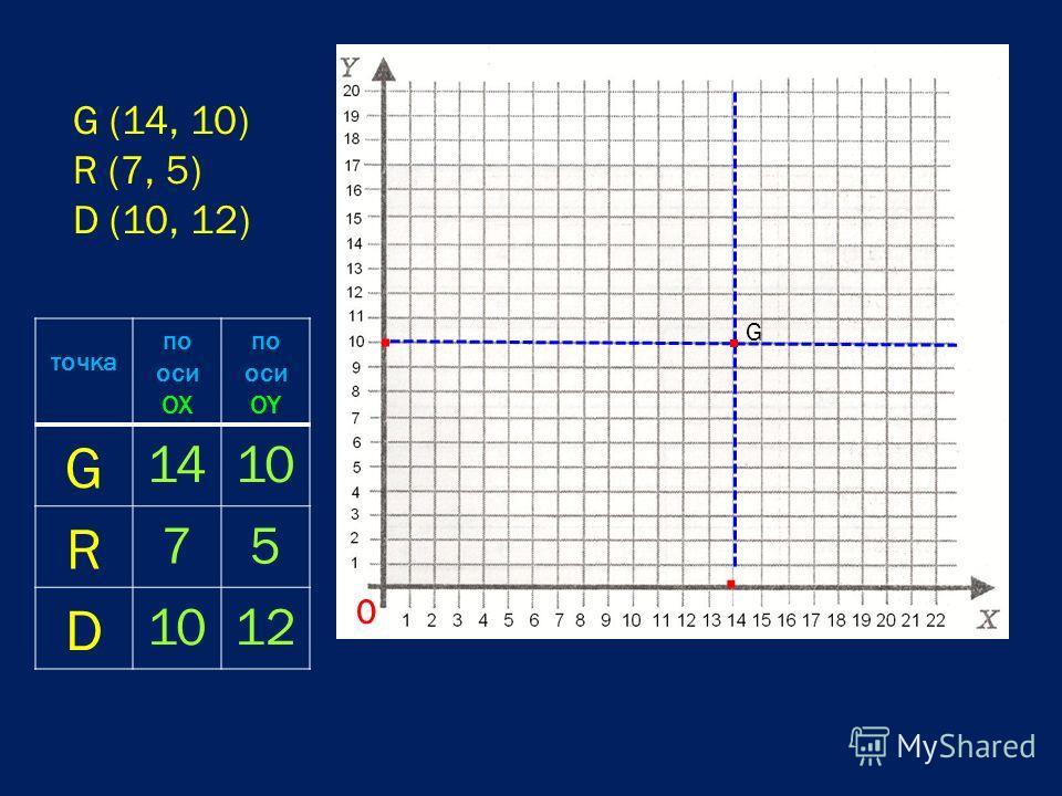 0 G (14, 10) R (7, 5) D (10, 12) точка по оси OX по оси OY G 1410 R 75 D 12.. G.