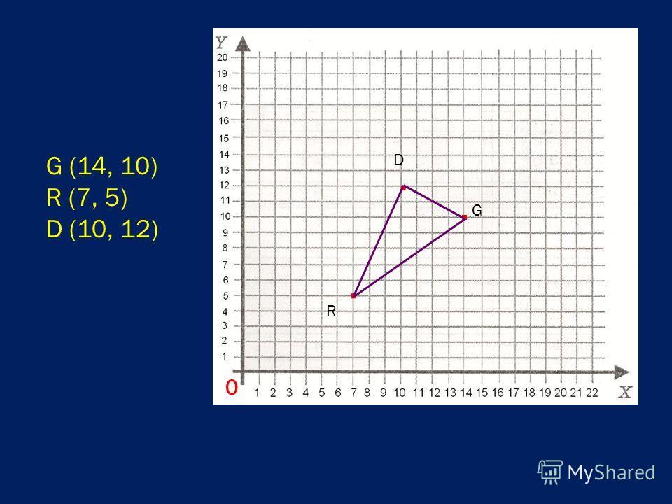 G (14, 10) R (7, 5) D (10, 12) 0. G. R. D