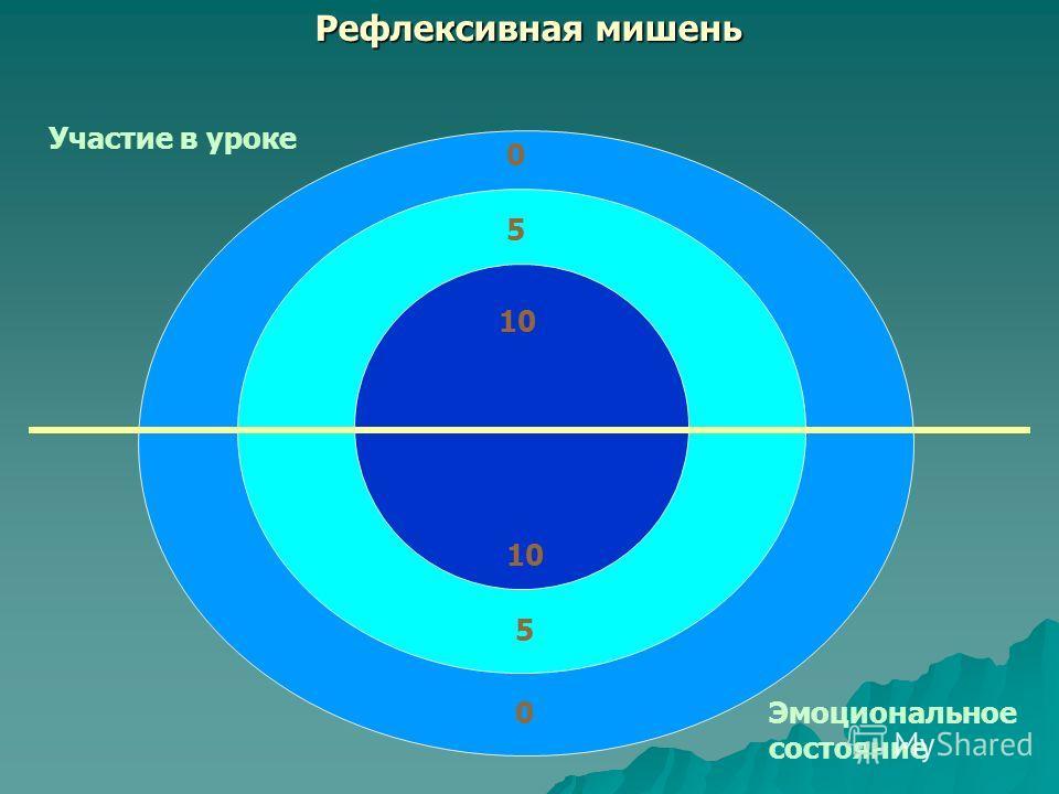 Рефлексивная мишень Участие в уроке Эмоциональное состояние 0 5 10 5 0