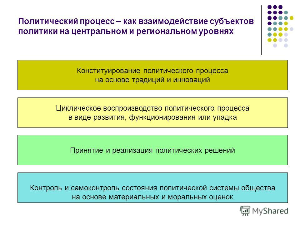 Политический процесс – как взаимодействие субъектов политики на центральном и региональном уровнях Конституирование политического процесса на основе традиций и инноваций Циклическое воспроизводство политического процесса в виде развития, функциониров