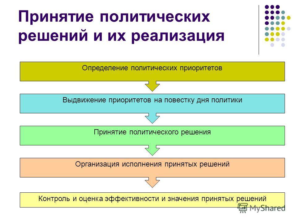 Принятие политических решений и их реализация Определение политических приоритетов Выдвижение приоритетов на повестку дня политики Принятие политического решения Организация исполнения принятых решений Контроль и оценка эффективности и значения приня