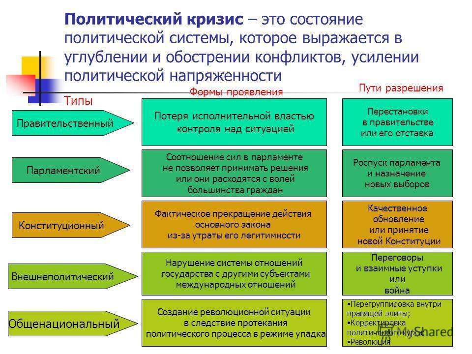 Политический кризис – это состояние политической системы, которое выражается в углублении и обострении конфликтов, усилении политической напряженности Правительственный Парламентский Конституционный Внешнеполитический Общенациональный Потеря исполнит