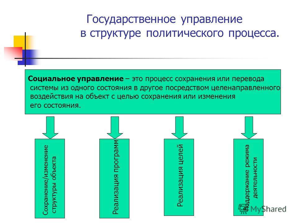 Государственное управление в структуре политического процесса. Социальное управление – это процесс сохранения или перевода системы из одного состояния в другое посредством целенаправленного воздействия на объект с целью сохранения или изменения его с