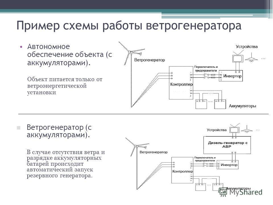 Пример схемы работы ветрогенератора Автономное обеспечение объекта (с аккумуляторами). Объект питается только от ветроэнергетической установки Ветрогенератор (с аккумуляторами). В случае отсутствия ветра и разрядке аккумуляторных батарей происходит а