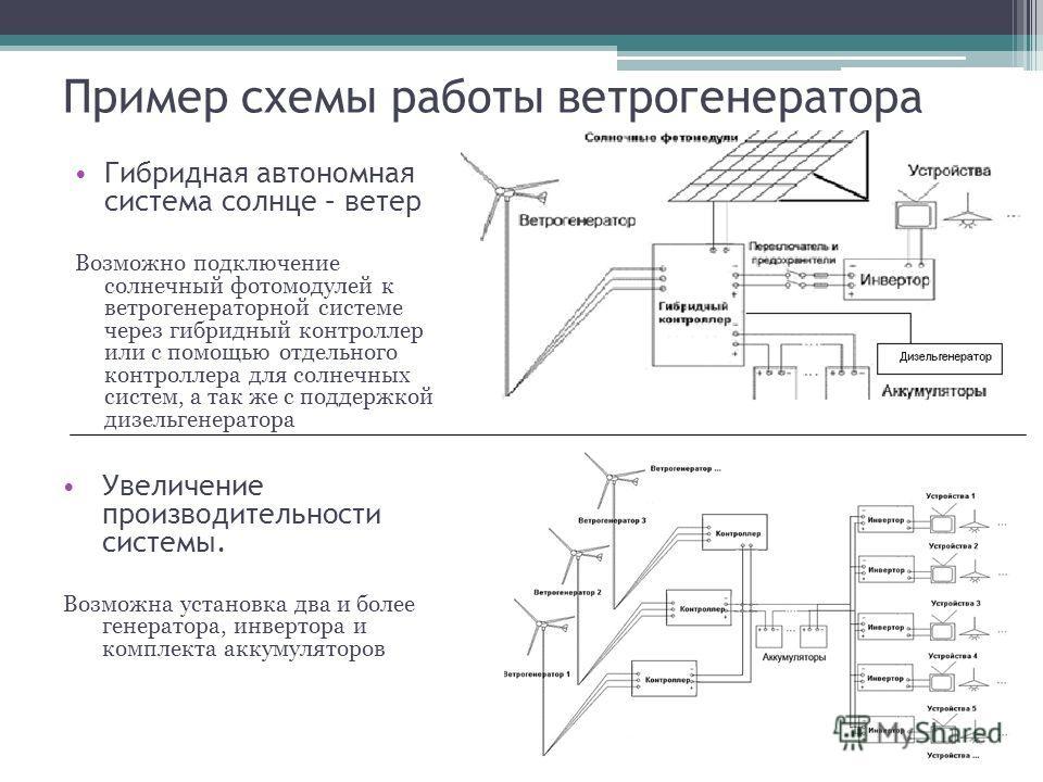 Пример схемы работы