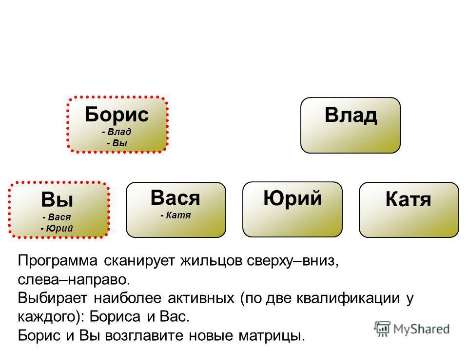 Вы - Вася - Юрий Борис - Влад - Вы Влад Вася - Катя Юрий Катя Программа сканирует жильцов сверху–вниз, слева–направо. Выбирает наиболее активных (по две квалификации у каждого): Бориса и Вас. Борис и Вы возглавите новые матрицы.