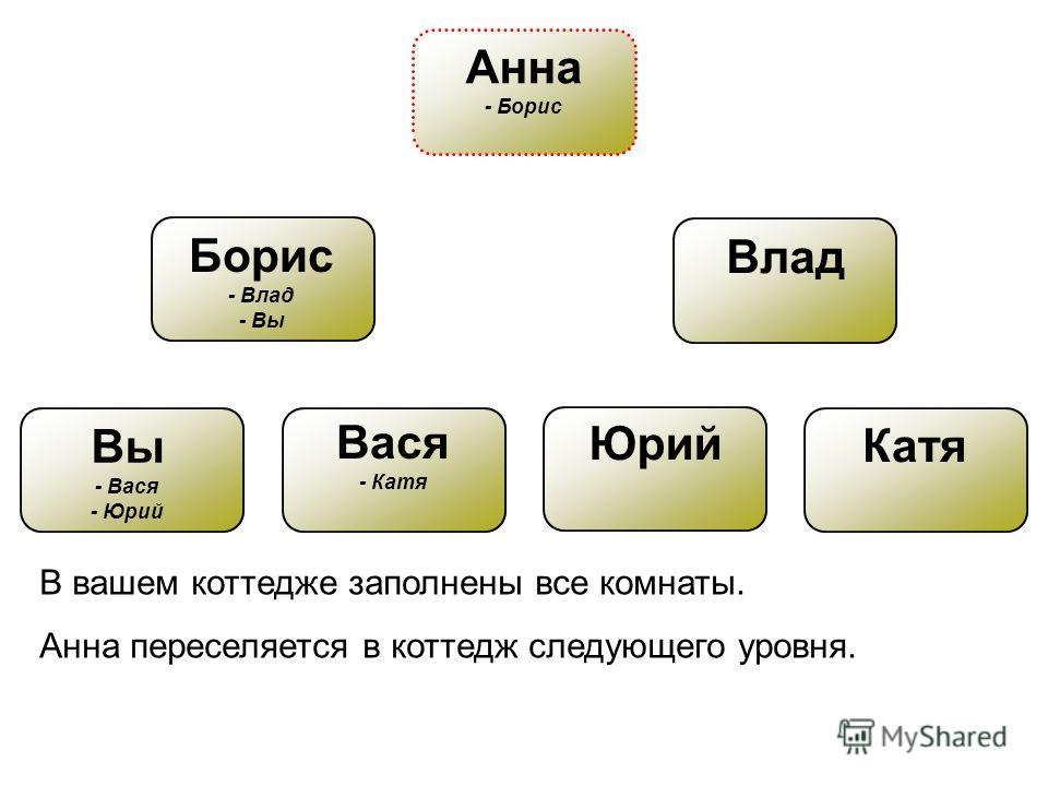 Вы - Вася - Юрий Борис - Влад - Вы Влад Вася - Катя Юрий Катя В вашем коттедже заполнены все комнаты. Анна переселяется в коттедж следующего уровня. Анна - Борис